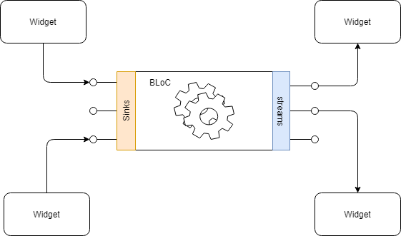 BloC pattern