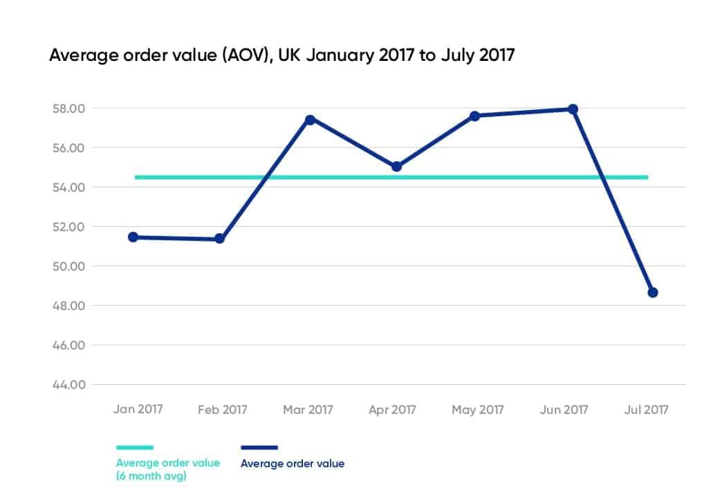 Monthly Average Order Value