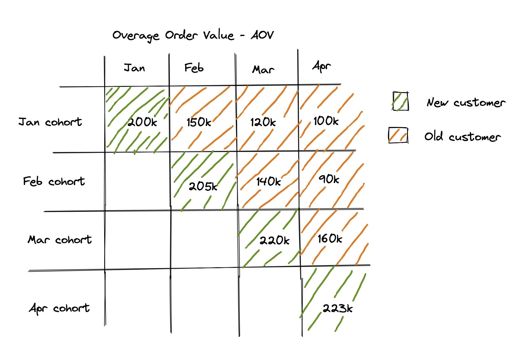 Overage Order Value Cohort