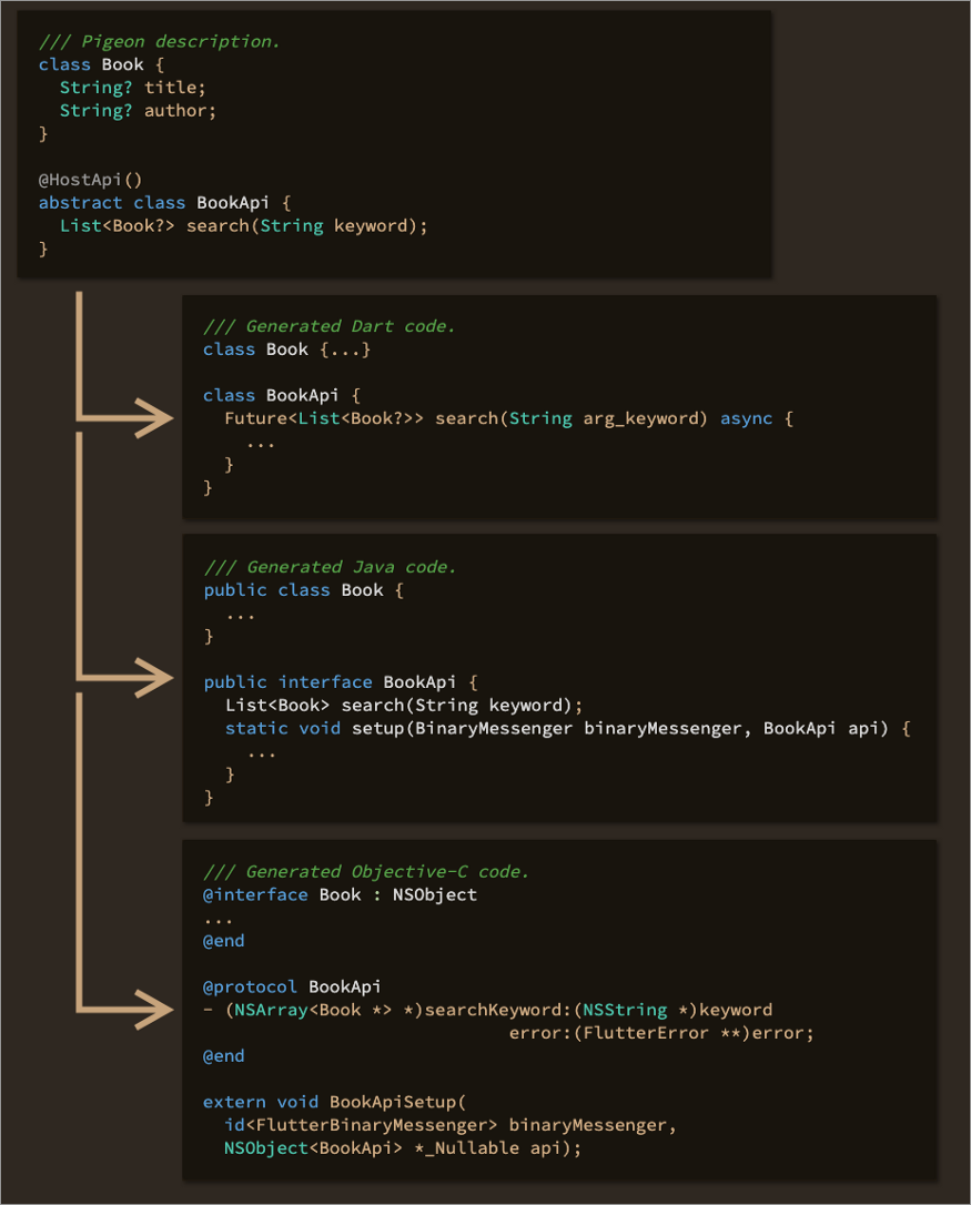 Sample generated Pigeon code